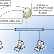Настройка PXE сервера фото