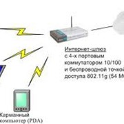 Построение корпоративных сетей передачи данных, выделенных линий фото