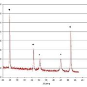 Рентгенофазовый и рентгеноструктурный анализ фото