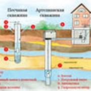 Устройства водоснабжения фото