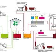 Механическая очистка сточных вод,Херсон,Кондор ИИПО, ООО фото