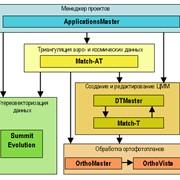 Фотограмметрической системы INPHO фото
