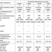 Комплектные трансформаторные подстанции блочные напряжением 35-220кВ (КТПБ) фото
