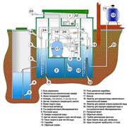 Система по очистке питьевой воды в условиях отдельно стоящего дома, коттеджа, коттеджного поселка АЭРОМАГ. фото