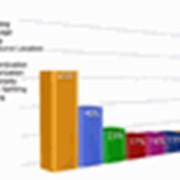Анализ, Оценка и Расчёт Рисков фото