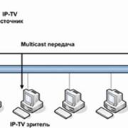 IP-Телевидение фото
