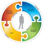 Установка ПО Microsoft Office SharePoint Server 2007, 2010 фото