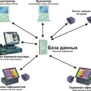 Программное обеспечение, автоматизация баров, использование штрих-кодирования в розничной торговле, Черновцы фото