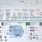 Обслуживание и ремонт систем управления промышленных контроллеров фото