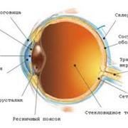 Лазерное и хирургическое лечение глаукомы фото