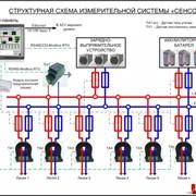 Система контроля сети постоянного тока Сенсор фото