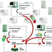Компьютеры, серверы и периферийное оборудование фото