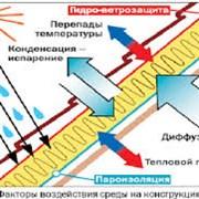 Пароизоляция и гидроветрозащитная мембрана фото