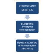 Энергосервисный контракт фото
