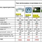 Светодиодные светильники для ЖКХ и прожекторы фото