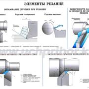 Плакаты Виды механической обработки фото