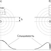 Определение мест повреждения кабельных линий 0,4-10 кВ индукционным и акустическим методами фото