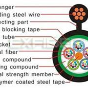Оптический кабель Gystc8s Optical Cablegystc8s фото