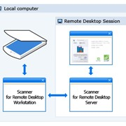 Scanner for Remote Desktop 1 user - Update Subscription Renewal (FabulaTech LLP) фото
