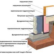 Гидроизоляция фундаментов фото