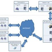 IT-Технологии фото