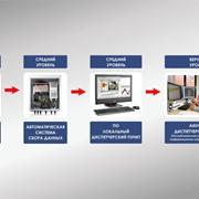 Автоматизация зданий и сооружений гражданского и промышленного назначения. фото