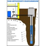 Услуги по установке, пусконаладке и техническому обслуживанию систем водоснабжения фото