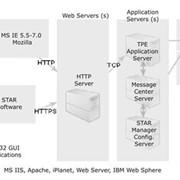 Аутсорсинг услуг по разработке программного обеспечения фото