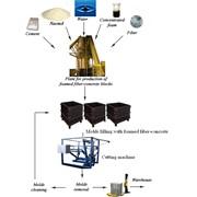 Оборудование для производства пеноблоков, экспорт фото