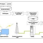 Система мониторинга автотранспорта фото