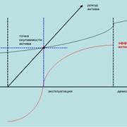 Разработка и внедрение Системы управления производственными активами (СУА) фото